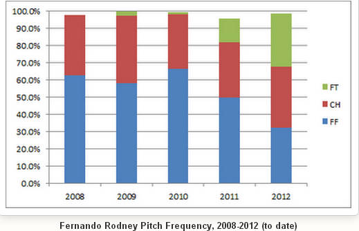 rodney pitch selection change.jpg
